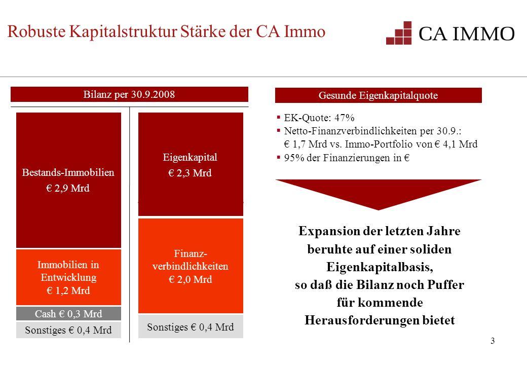 3 EK-Quote: 47% Netto-Finanzverbindlichkeiten per 30.9.: 1,7 Mrd vs. Immo-Portfolio von 4,1 Mrd 95% der Finanzierungen in Gesunde Eigenkapitalquote Ex