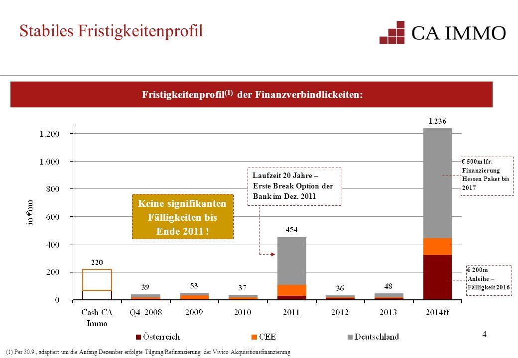 4 Stabiles Fristigkeitenprofil Fristigkeitenprofil (1) der Finanzverbindlickeiten: Laufzeit 20 Jahre – Erste Break Option der Bank im Dez. 2011 200m A