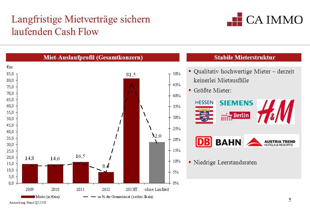 5 m Miet-Auslaufprofil (Gesamtkonzern) Langfristige Mietverträge sichern laufenden Cash Flow Stabile Mieterstruktur Qualitativ hochwertige Mieter – de