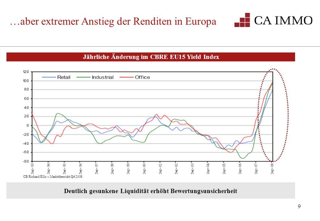 9 …aber extremer Anstieg der Renditen in Europa CB Richard Ellis – Marktübersicht Q4 2008 Deutlich gesunkene Liquidität erhöht Bewertungsunsicherheit