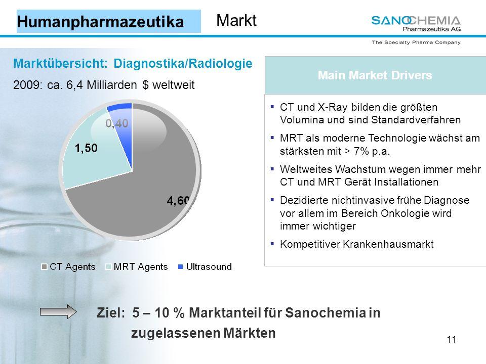 11 Marktübersicht: Diagnostika/Radiologie 2009: ca.