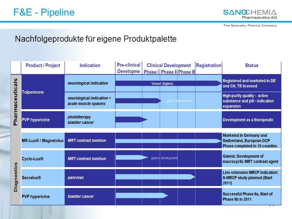 14 F&E - Pipeline Nachfolgeprodukte für eigene Produktpalette