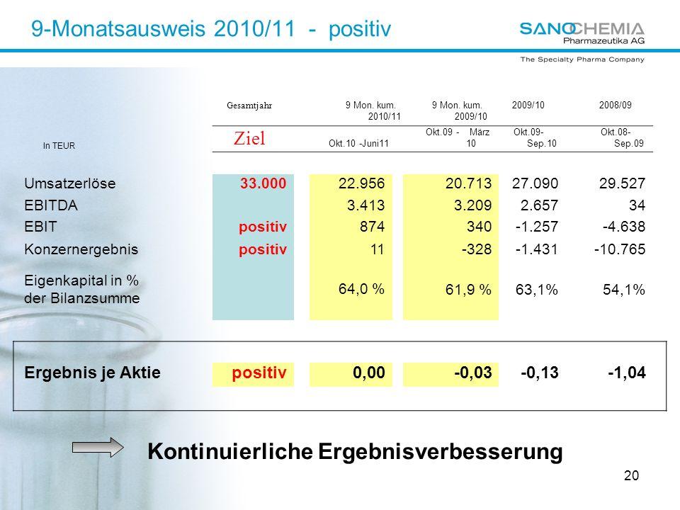 20 9-Monatsausweis 2010/11 - positiv Gesamtjahr 9 Mon.