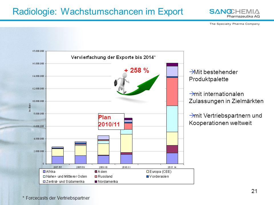 21 Radiologie: Wachstumschancen im Export + 65 % + 258 % Mit bestehender Produktpalette mit internationalen Zulassungen in Zielmärkten mit Vertriebspartnern und Kooperationen weltweit * Forcecasts der Vertriebspartner Plan 2010/11