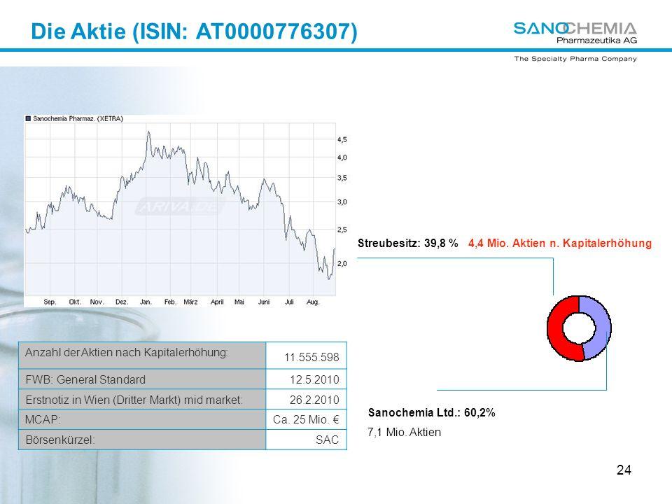 24 Anzahl der Aktien nach Kapitalerhöhung: 11.555.598 FWB: General Standard12.5.2010 Erstnotiz in Wien (Dritter Markt) mid market:26.2.2010 MCAP:Ca.