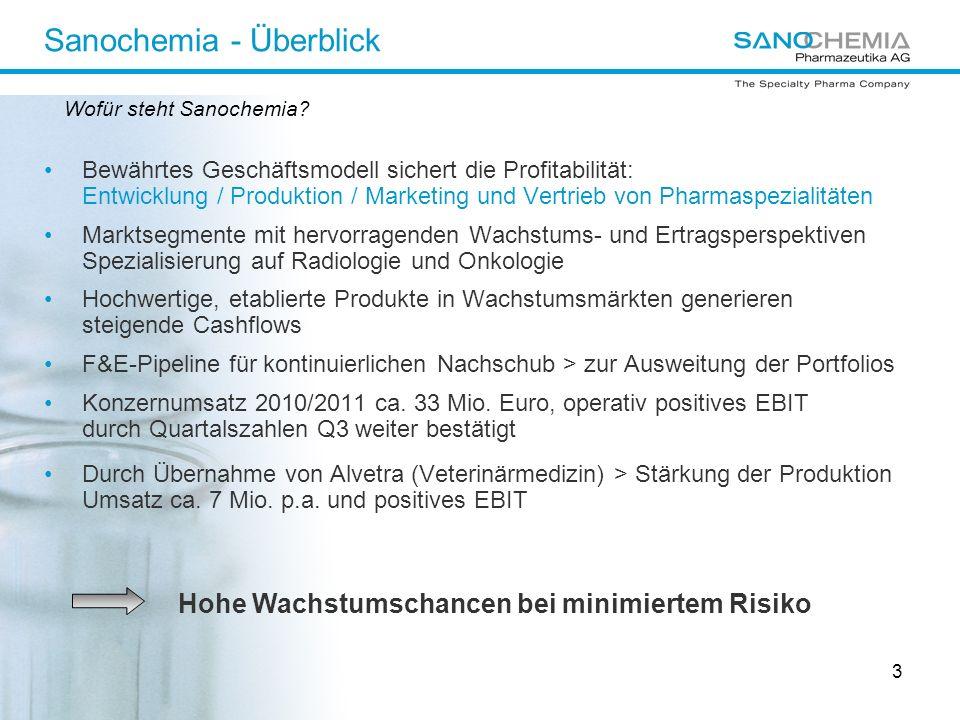 4 Sanochemia – Operative Geschäftsbereiche HUMANPHARMAZEUTIKAVETERINÄRPHARMAZEUTIKAPRODUKTION Produktion hochwertiger Wirkstoffe Erzeugung / Vermarktung von:Erzeugung und Vermarktung von:und fertige Formulierungen: - Diagnostika - Therapeutika wie Alvegesic ®, - Synthese: Galantamin und Radiologie: Kontrastmittel und Carofertin ® andere Wirkstoffe - Therapeutika - Pharma: zB.
