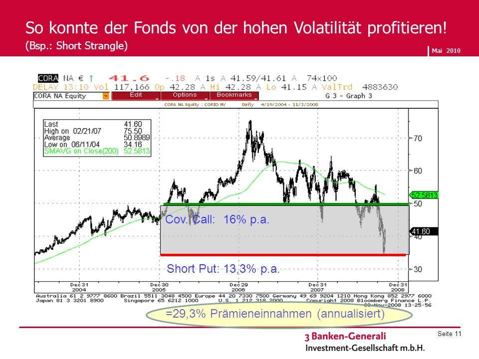 Mai 2010 Seite 11 So konnte der Fonds von der hohen Volatilität profitieren! (Bsp.: Short Strangle) Short Put: 13,3% p.a. Cov. Call: 16% p.a. =29,3% P