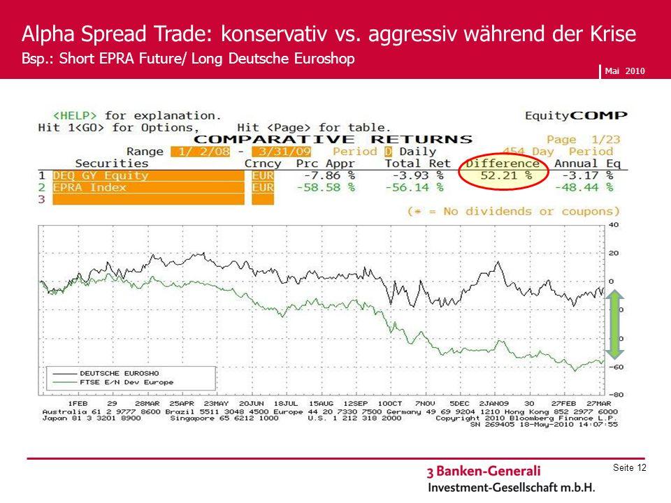 Mai 2010 Seite 12 Alpha Spread Trade: konservativ vs. aggressiv während der Krise Bsp.: Short EPRA Future/ Long Deutsche Euroshop