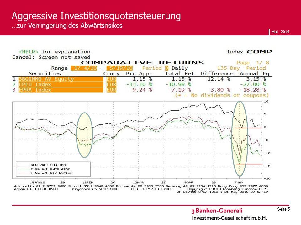 Mai 2010 Seite 5 Aggressive Investitionsquotensteuerung …zur Verringerung des Abwärtsrisikos