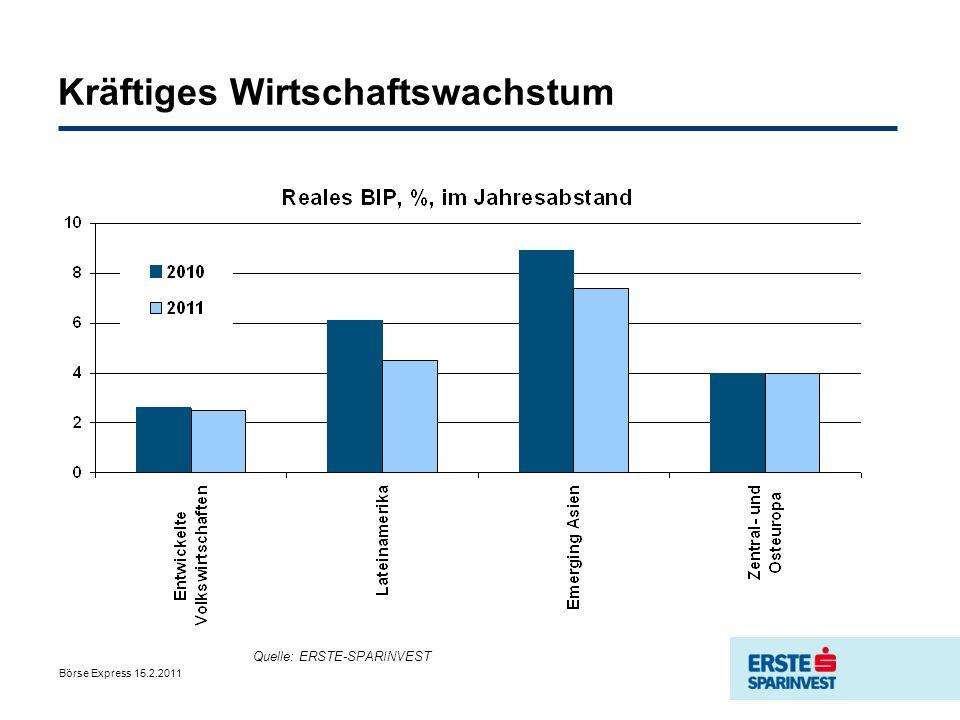 Börse Express 15.2.2011 Inflationsrisiken in den Emerging Markets Quelle: ERSTE-SPARINVEST