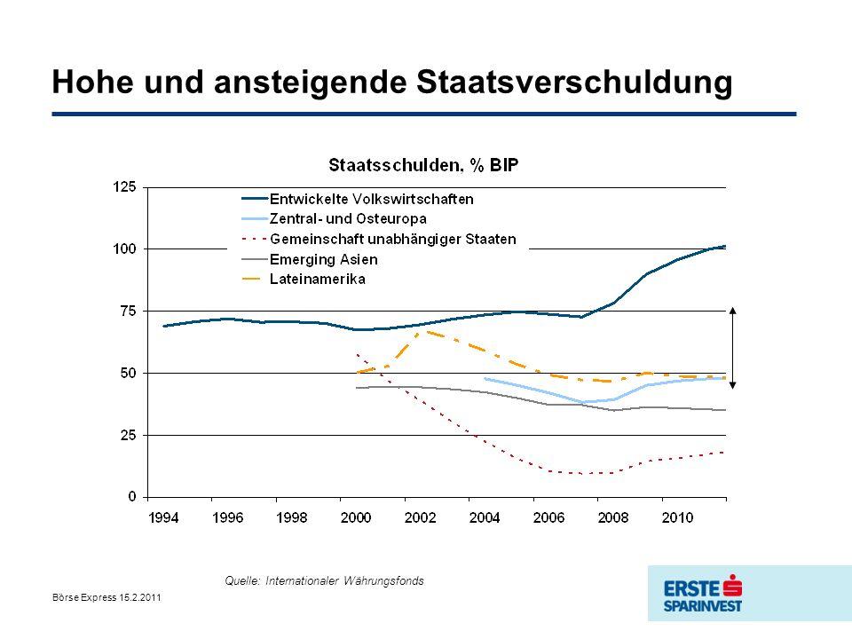 Börse Express 15.2.2011 CDS-Spreads bei 5-Jährigen Staatsanleihen Source: iTraxx Markit; Bloomberg Emerging Europe ist nicht risikoreicher!