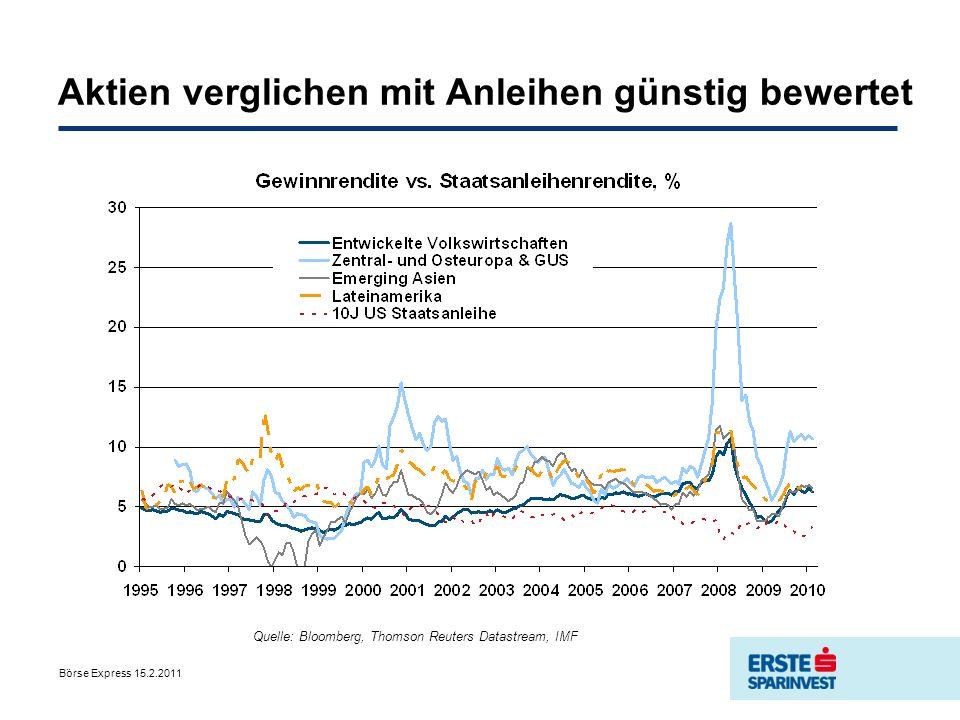 Börse Express 15.2.2011 Aktien verglichen mit Anleihen günstig bewertet Quelle: Bloomberg, Thomson Reuters Datastream, IMF