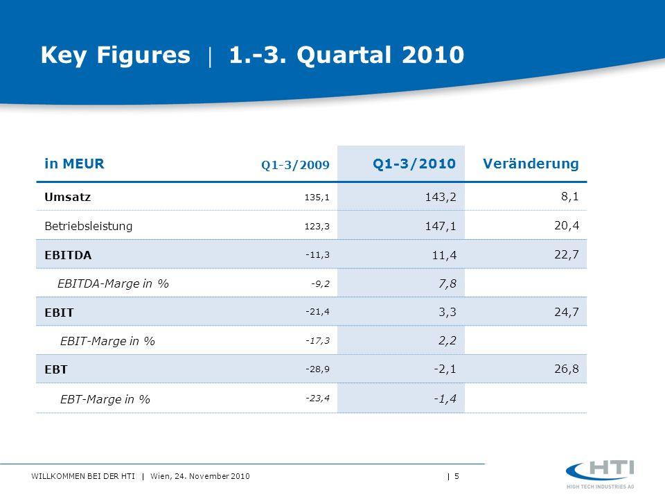 WILLKOMMEN BEI DER HTI Wien, 24. November 2010 5 Key Figures 1.-3. Quartal 2010 in MEUR Q1-3/2009 Q1-3/2010Veränderung Umsatz 135,1 143,28,1 Betriebsl