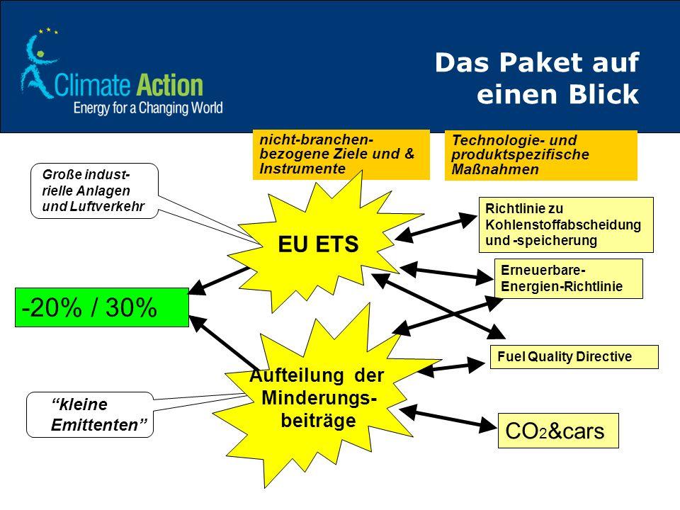 Das Paket auf einen Blick Richtlinie zu Kohlenstoffabscheidung und -speicherung CO 2 &cars Erneuerbare- Energien-Richtlinie Fuel Quality Directive -20