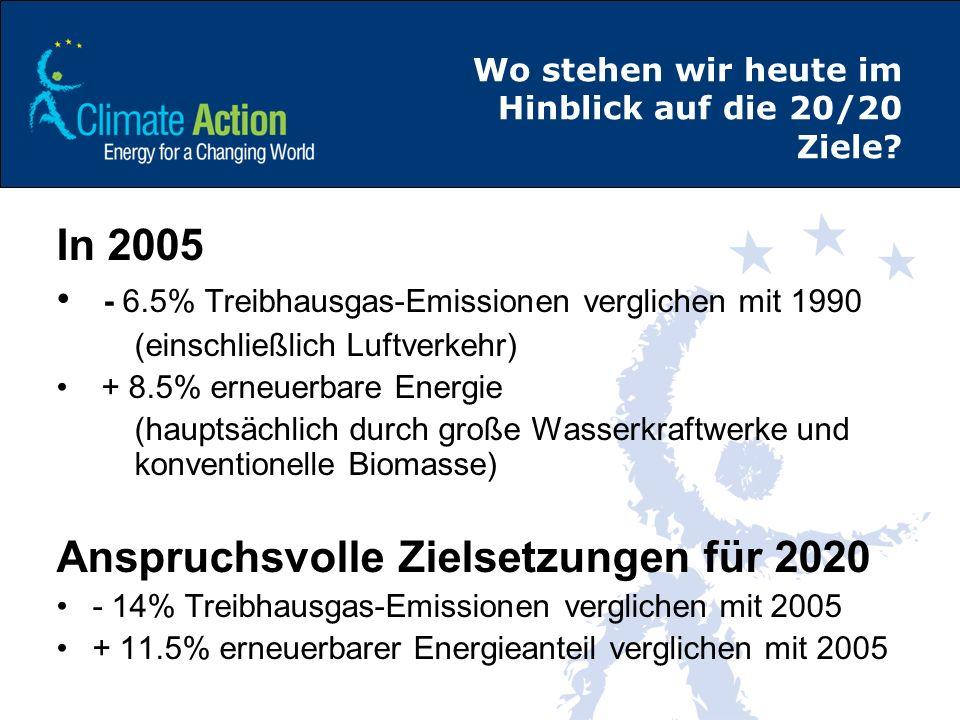 Wo stehen wir heute im Hinblick auf die 20/20 Ziele? In 2005 - 6.5% Treibhausgas-Emissionen verglichen mit 1990 (einschließlich Luftverkehr) + 8.5% er