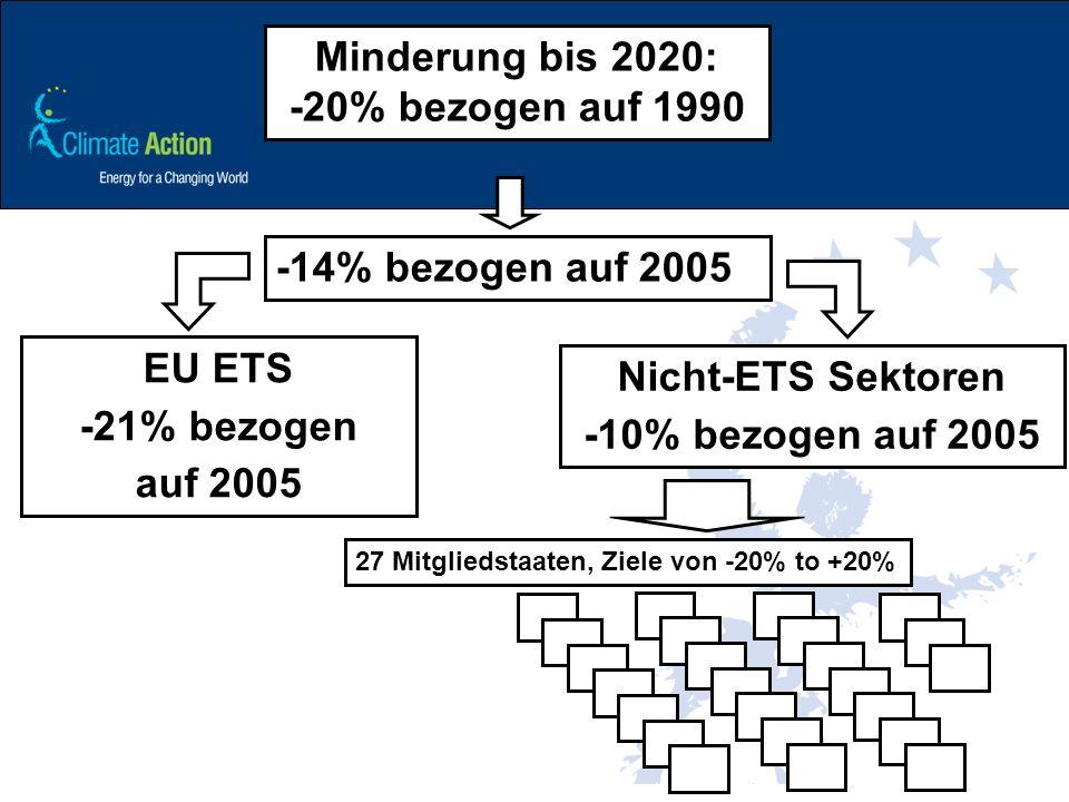 Minderung bis 2020: -20% bezogen auf 1990 -14% bezogen auf 2005 EU ETS -21% bezogen auf 2005 Nicht-ETS Sektoren -10% bezogen auf 2005 27 Mitgliedstaat