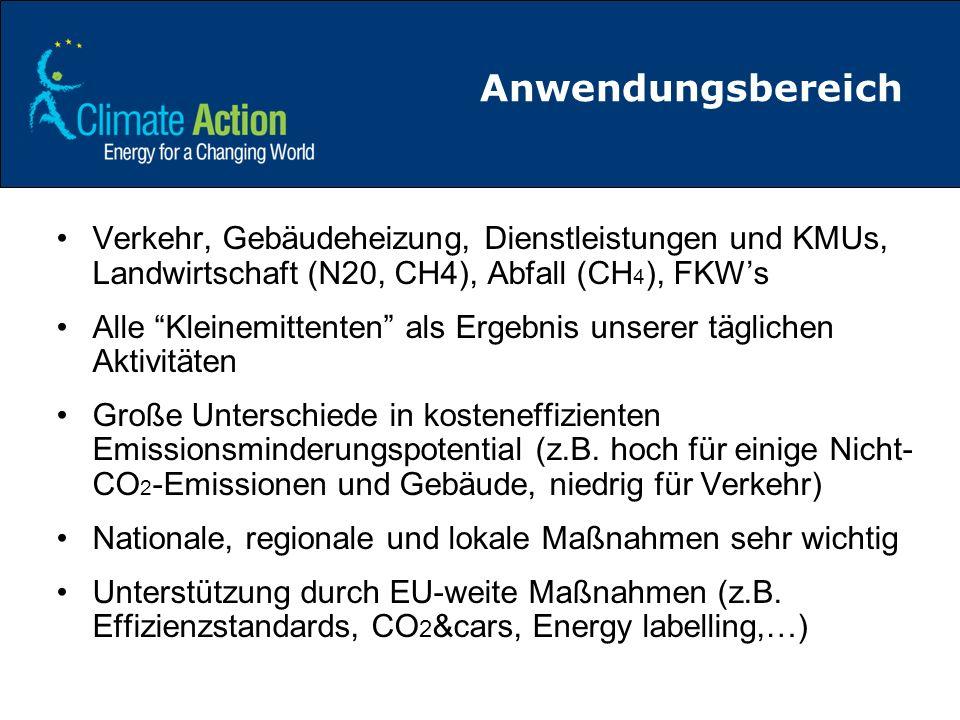 Anwendungsbereich Verkehr, Gebäudeheizung, Dienstleistungen und KMUs, Landwirtschaft (N20, CH4), Abfall (CH 4 ), FKWs Alle Kleinemittenten als Ergebni