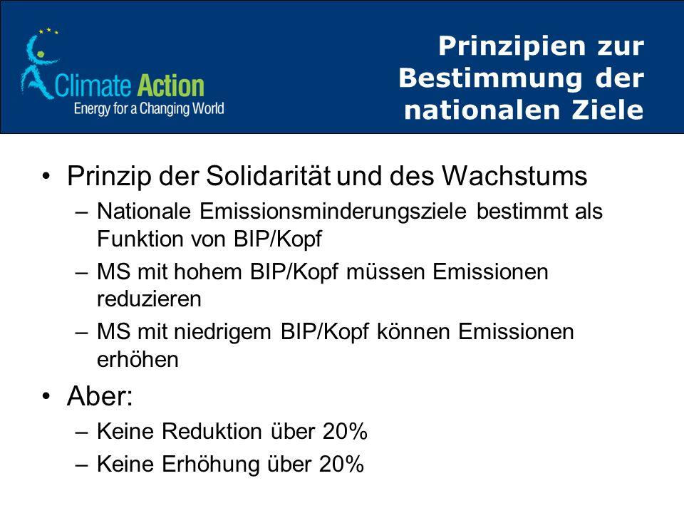 Prinzipien zur Bestimmung der nationalen Ziele Prinzip der Solidarität und des Wachstums –Nationale Emissionsminderungsziele bestimmt als Funktion von