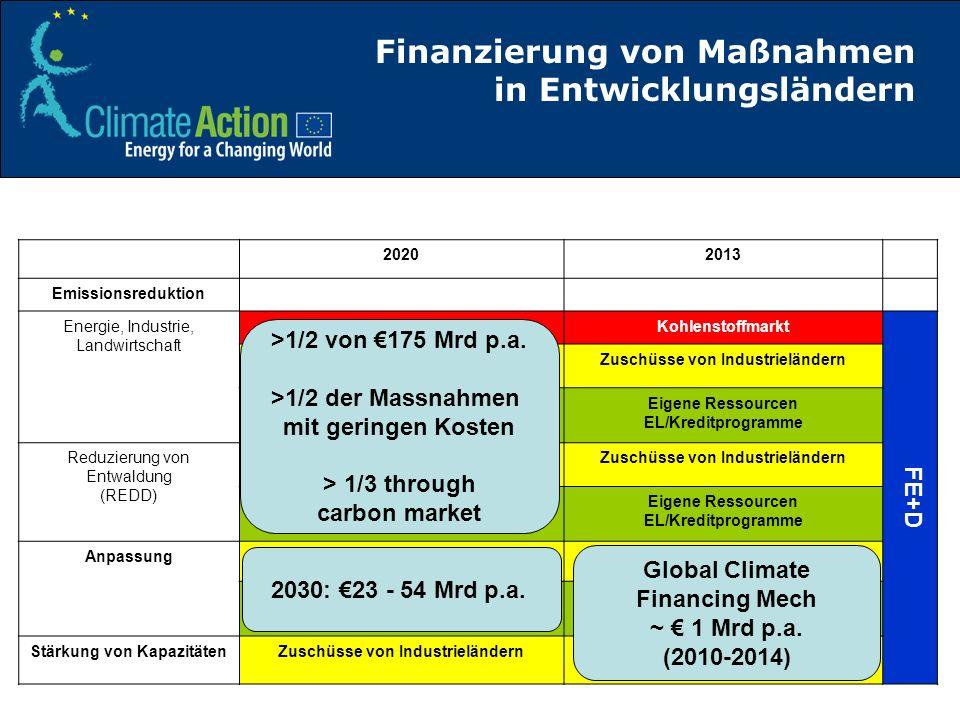 Finanzierung von Maßnahmen in Entwicklungsländern 20202013 Emissionsreduktion Energie, Industrie, Landwirtschaft Kohlenstoffmarkt FE+D Zuschüsse von I