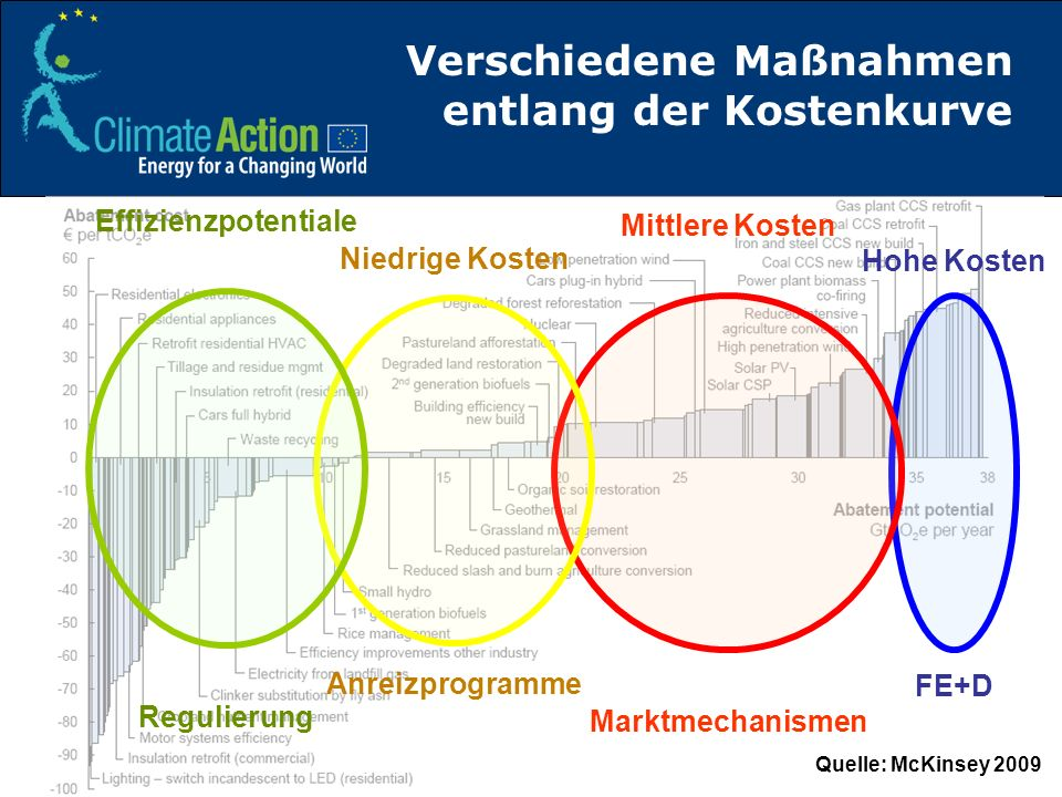 Verschiedene Maßnahmen entlang der Kostenkurve Hohe Kosten FE+D Mittlere Kosten Marktmechanismen Niedrige Kosten Anreizprogramme Effizienzpotentiale R