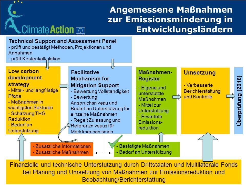 Angemessene Maßnahmen zur Emissionsminderung in Entwicklungsländern Low carbon development strategy - Mittel- und langfristige Pfade - Maßnahmen in wi