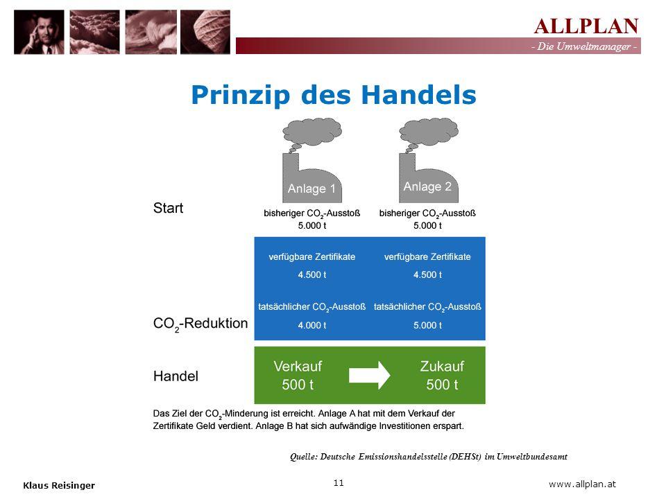 ALLPLAN - Die Umweltmanager - Klaus Reisinger 11 www.allplan.at Quelle: Deutsche Emissionshandelsstelle (DEHSt) im Umweltbundesamt Prinzip des Handels