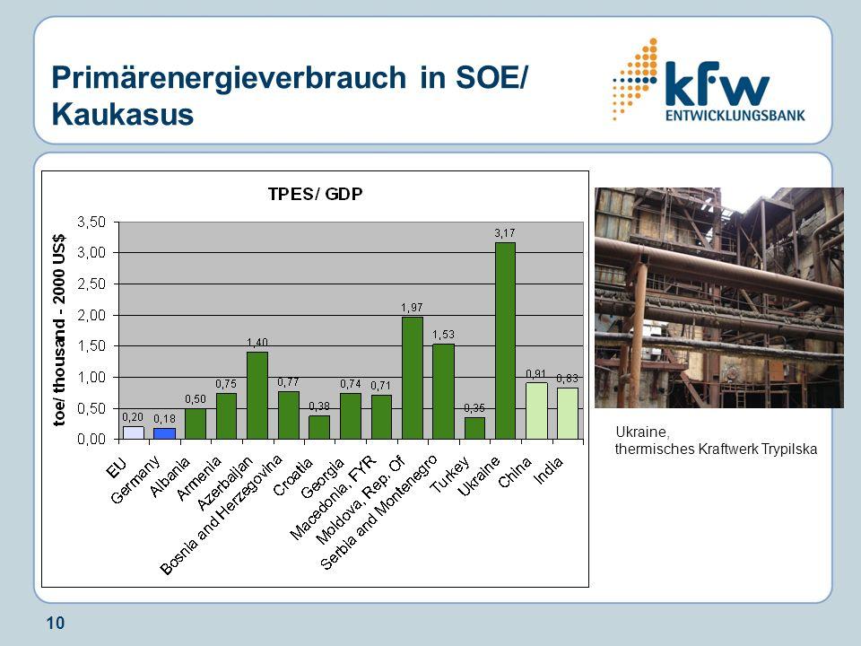 10 Primärenergieverbrauch in SOE/ Kaukasus Ukraine, thermisches Kraftwerk Trypilska
