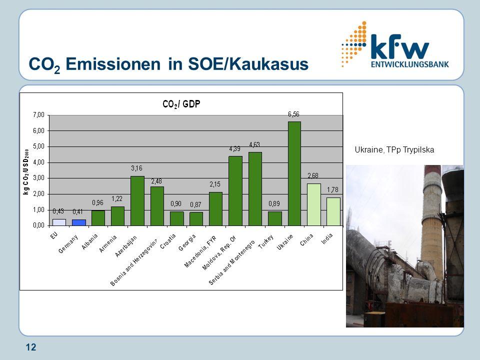12 CO 2 Emissionen in SOE/Kaukasus Ukraine, TPp Trypilska