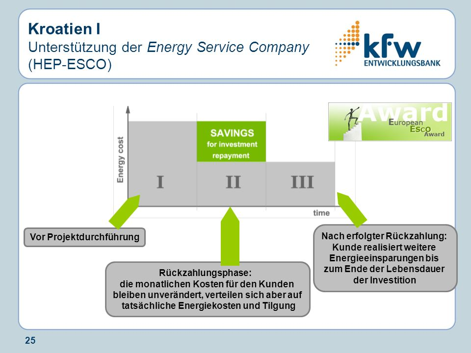 25 Kroatien I Unterstützung der Energy Service Company (HEP-ESCO) Vor Projektdurchführung Rückzahlungsphase: die monatlichen Kosten für den Kunden ble