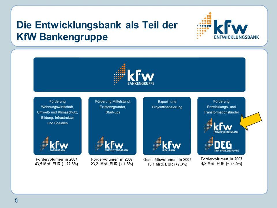 5 Die Entwicklungsbank als Teil der KfW Bankengruppe Fördervolumen in 2007 43,5 Mrd. EUR (+ 22,5%) Fördervolumen in 2007 23,2 Mrd. EUR (+ 1,8%) Geschä