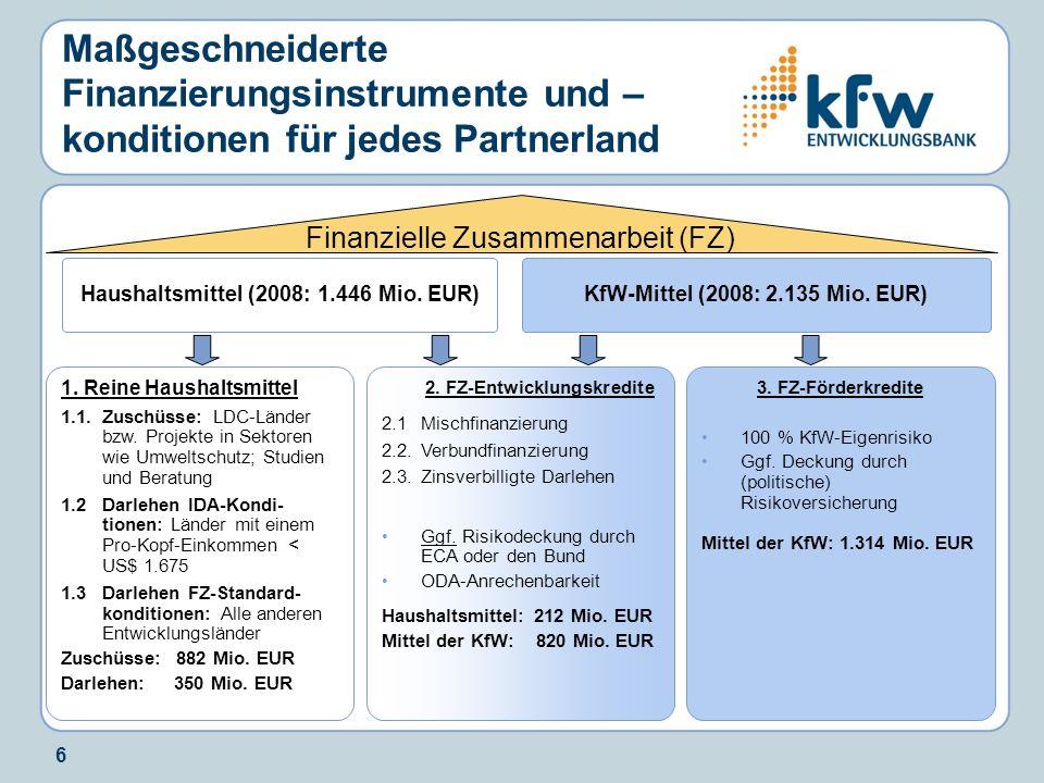6 Maßgeschneiderte Finanzierungsinstrumente und – konditionen für jedes Partnerland Haushaltsmittel (2008: 1.446 Mio. EUR) Finanzielle Zusammenarbeit
