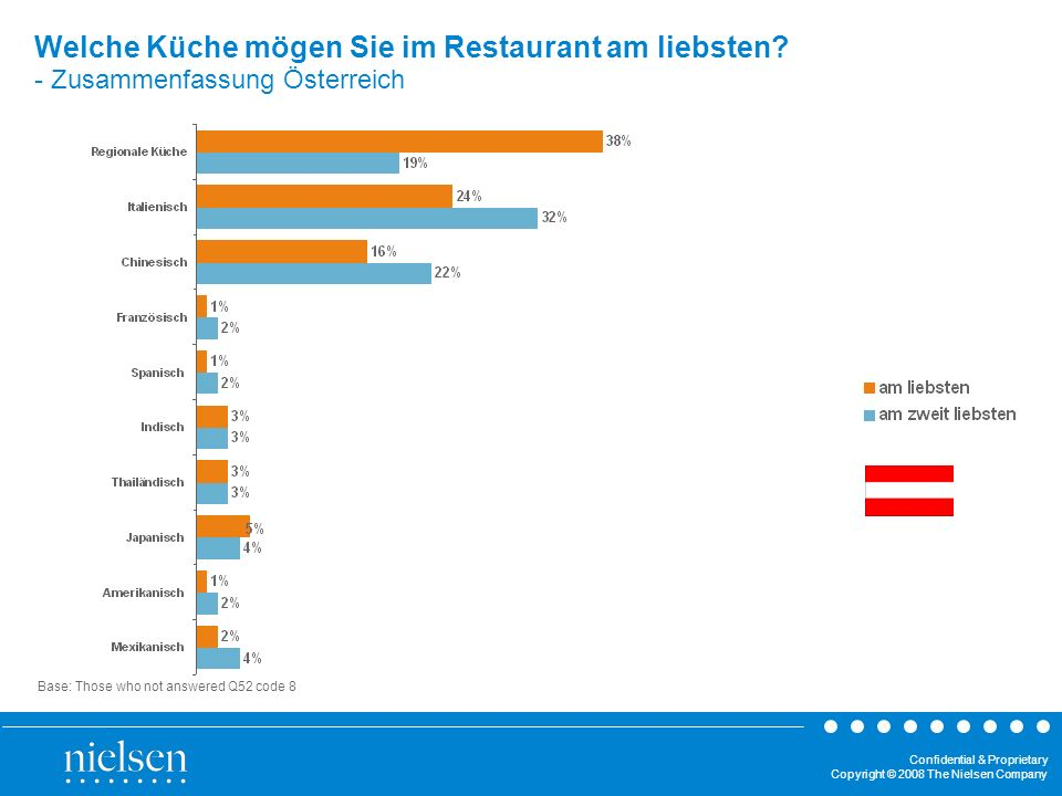 Confidential & Proprietary Copyright © 2008 The Nielsen Company Welche Küche mögen Sie im Restaurant am liebsten.