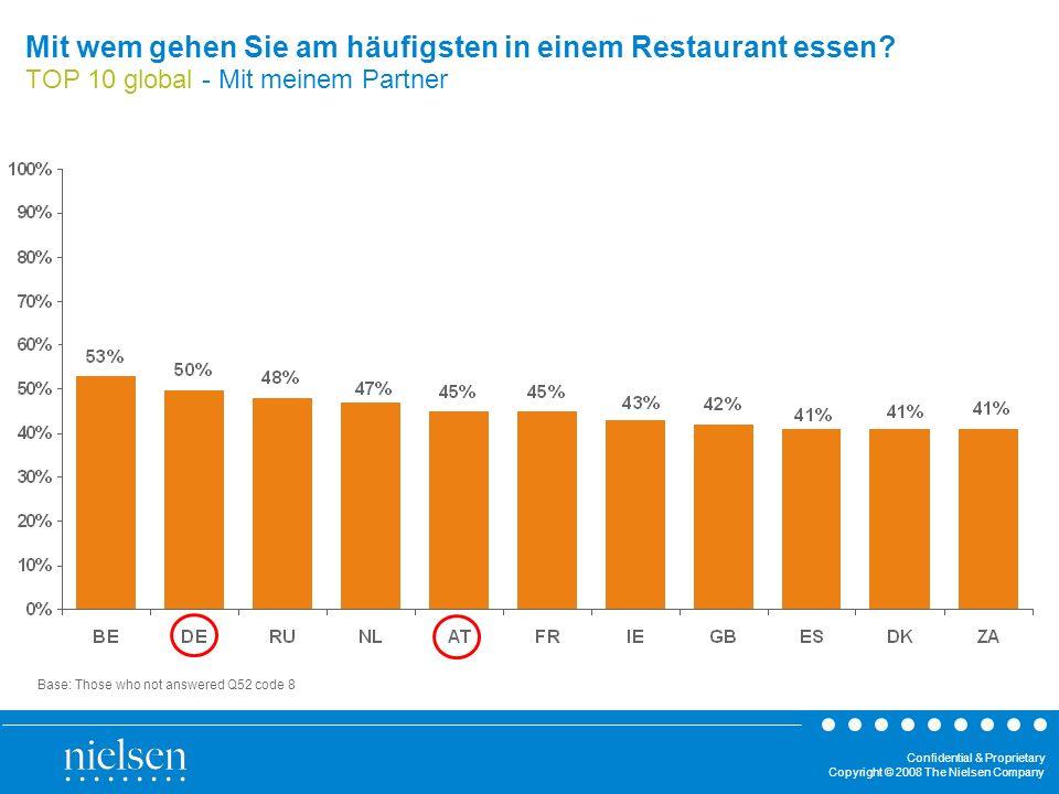Confidential & Proprietary Copyright © 2008 The Nielsen Company Mit wem gehen Sie am häufigsten in einem Restaurant essen? TOP 10 global - Mit meinem