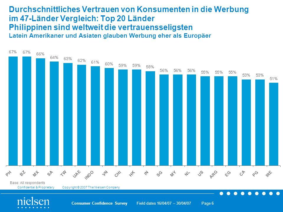 Field dates 16/04/07 – 30/04/07 Confidential & Proprietary Copyright © 2007 The Nielsen Company Consumer Confidence Survey Page 7 Durchschnittliches Vertrauen von Konsumenten in die Werbung im 47-Länder Vergleich: Top 20 der skeptischsten Länder Dänen sind weltweit am skeptischsten Österreicher sind auf Platz Nr.