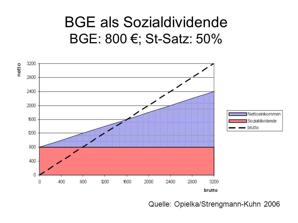 BGE als Sozialdividende BGE: 800 ; St-Satz: 50% Quelle: Opielka/Strengmann-Kuhn 2006