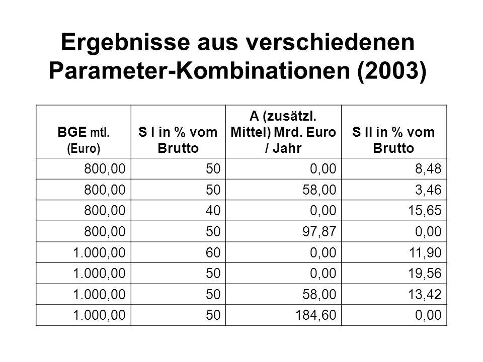 Ergebnisse aus verschiedenen Parameter-Kombinationen (2003) BGE mtl. (Euro) S I in % vom Brutto A (zusätzl. Mittel) Mrd. Euro / Jahr S II in % vom Bru