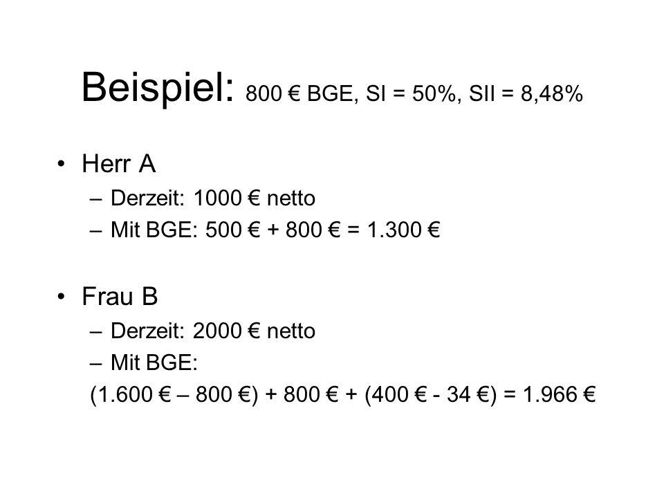 Beispiel: 800 BGE, SI = 50%, SII = 8,48% Herr A –Derzeit: 1000 netto –Mit BGE: 500 + 800 = 1.300 Frau B –Derzeit: 2000 netto –Mit BGE: (1.600 – 800 )