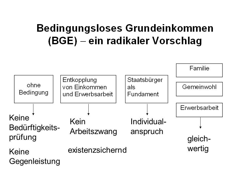 Ergebnisse aus verschiedenen Parameter-Kombinationen (2003) BGE mtl.