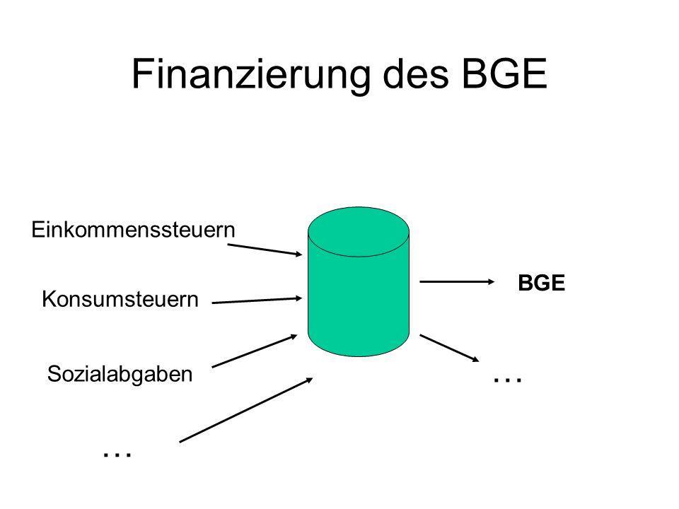 Finanzierung des BGE Direkte Steuern Indirekte Steuern Sozialabgaben BGE … … 792 Mrd.