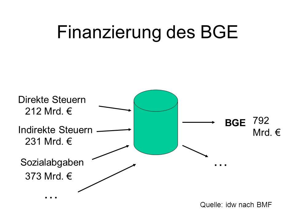 Finanzierung des BGE Direkte Steuern Indirekte Steuern Sozialabgaben BGE … … 792 Mrd. 212 Mrd. 231 Mrd. 373 Mrd. Quelle: idw nach BMF