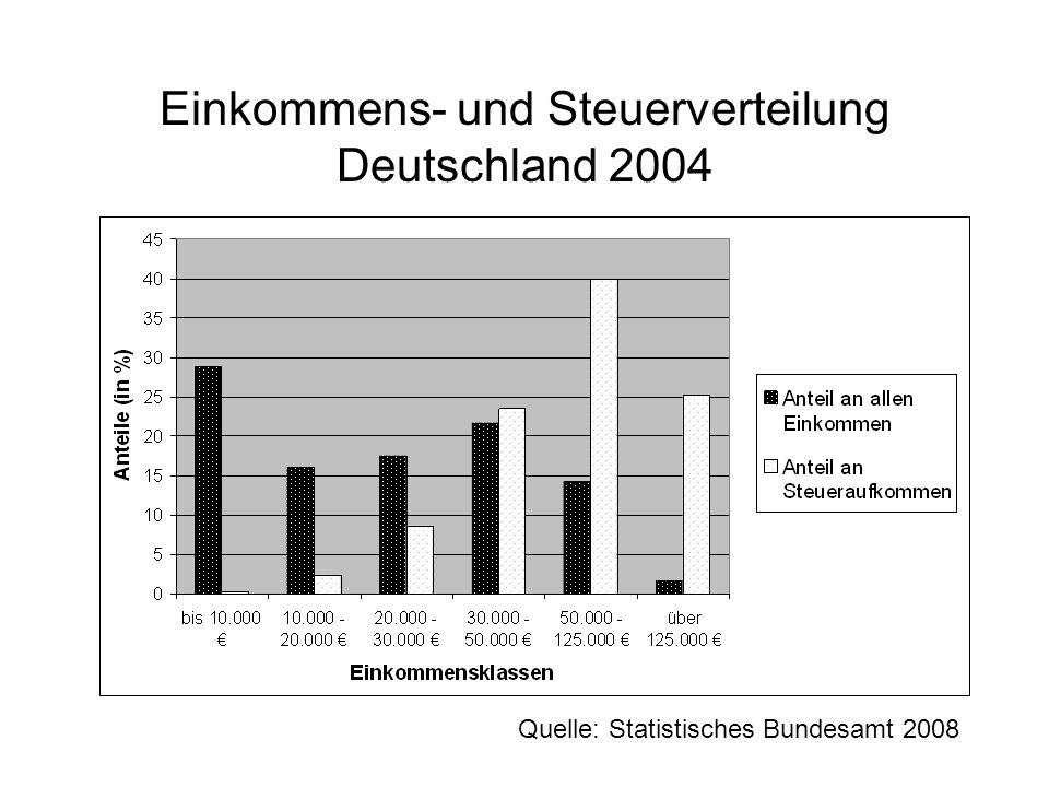 Einkommens- und Steuerverteilung Deutschland 2004 Quelle: Statistisches Bundesamt 2008