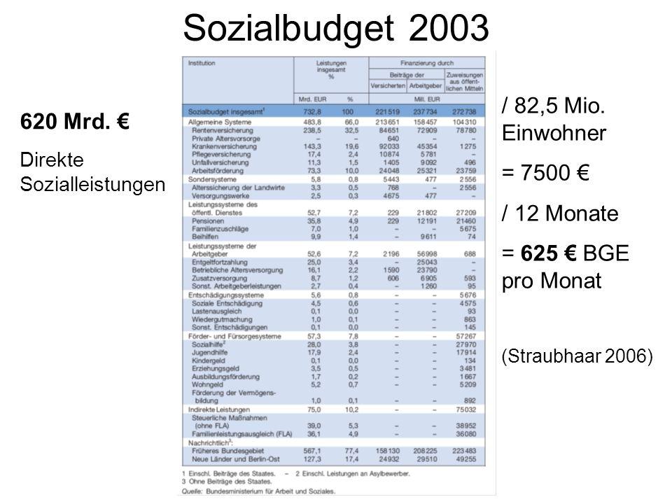 Sozialbudget 2003 620 Mrd. Direkte Sozialleistungen / 82,5 Mio. Einwohner = 7500 / 12 Monate = 625 BGE pro Monat (Straubhaar 2006)