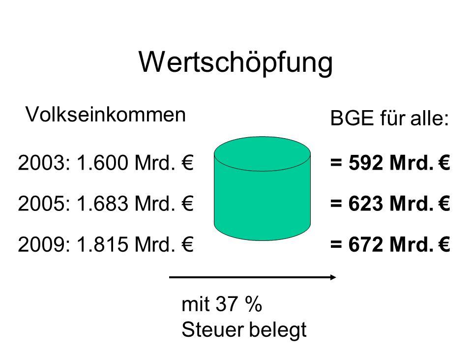 Einsparungen bei Sozialtransfers durch BGE Quelle: Opielka/Strengmann-Kuhn 2006 174 Mrd.