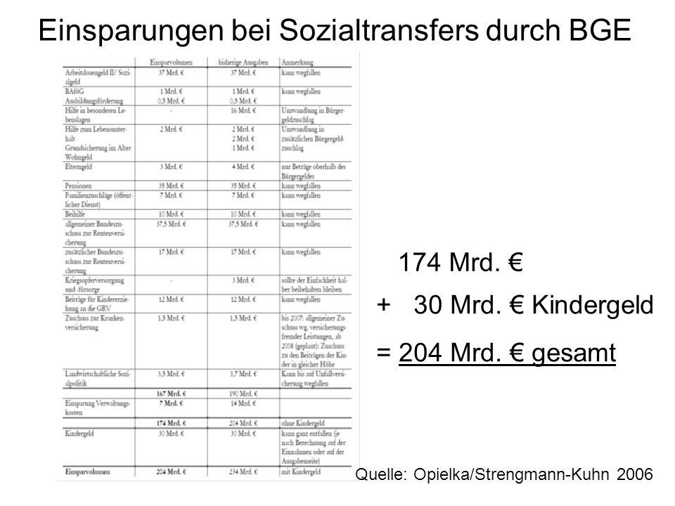 Einsparungen bei Sozialtransfers durch BGE Quelle: Opielka/Strengmann-Kuhn 2006 174 Mrd. + 30 Mrd. Kindergeld = 204 Mrd. gesamt