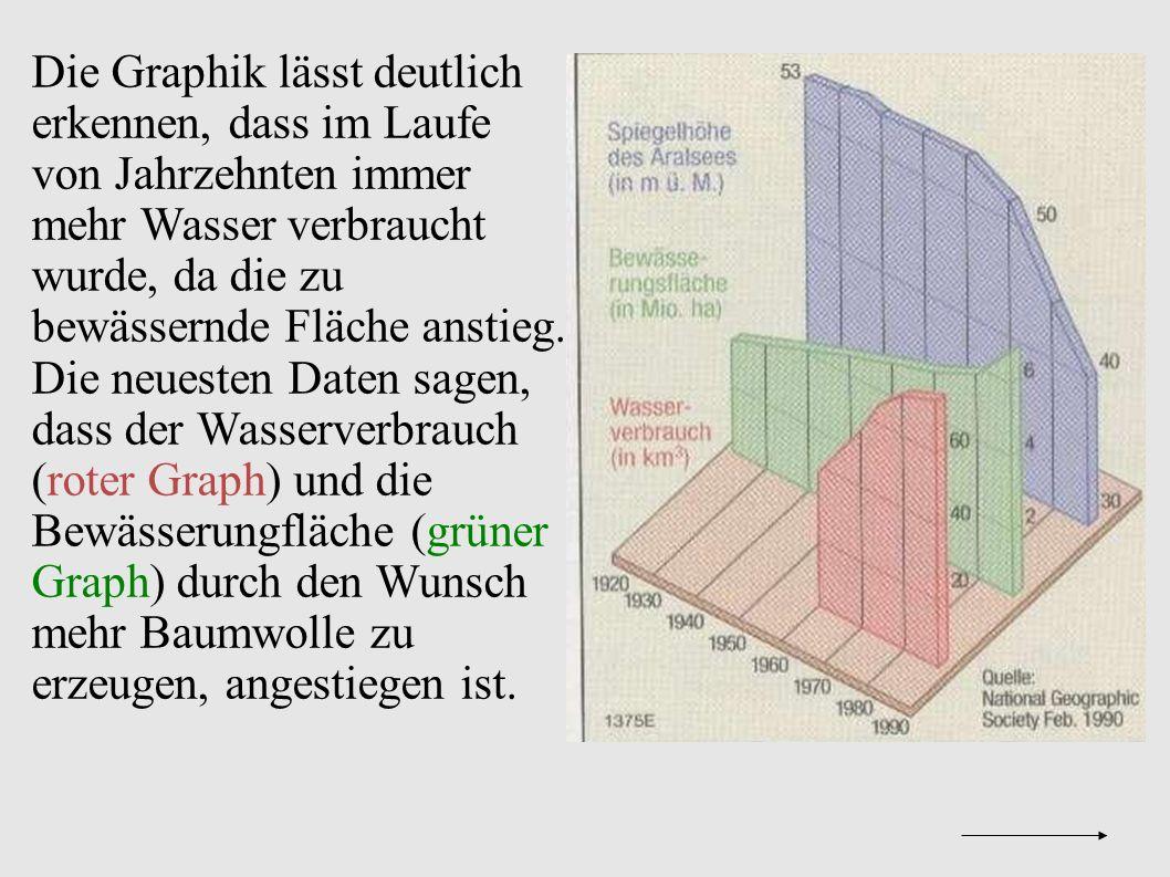 Die Graphik lässt deutlich erkennen, dass im Laufe von Jahrzehnten immer mehr Wasser verbraucht wurde, da die zu bewässernde Fläche anstieg.