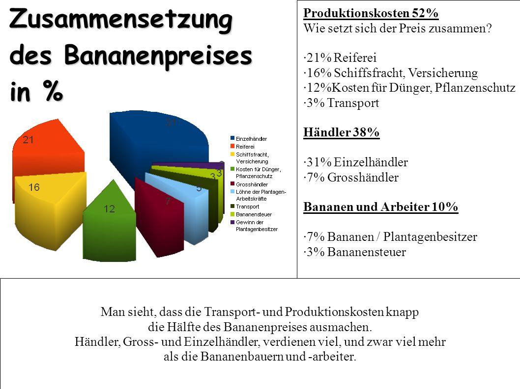 Zusammensetzung des Bananenpreises in % Produktionskosten 52% Wie setzt sich der Preis zusammen? ·21% Reiferei ·16% Schiffsfracht, Versicherung ·12%Ko