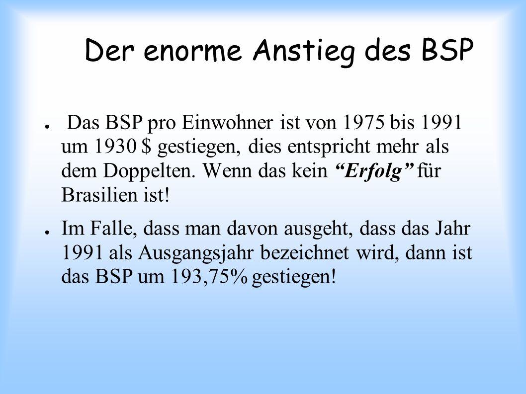 Der enorme Anstieg des BSP Erfolg Das BSP pro Einwohner ist von 1975 bis 1991 um 1930 $ gestiegen, dies entspricht mehr als dem Doppelten. Wenn das ke