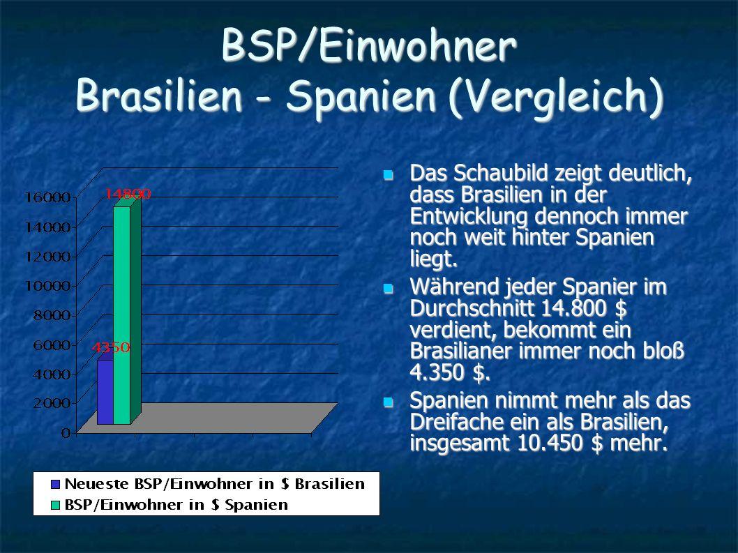 BSP/Einwohner Brasilien - Spanien (Vergleich) Das Schaubild zeigt deutlich, dass Brasilien in der Entwicklung dennoch immer noch weit hinter Spanien l
