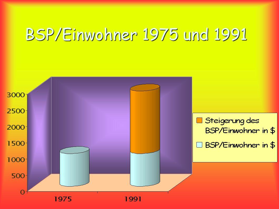 BSP/Einwohner 1975 und 1991