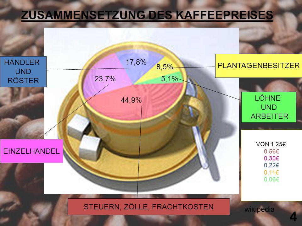 1 44,9% 5,1% 8,5% 17,8% 23,7% HÄNDLER UND RÖSTER EINZELHANDEL STEUERN, ZÖLLE, FRACHTKOSTEN LÖHNE UND ARBEITER PLANTAGENBESITZER ZUSAMMENSETZUNG DES KA